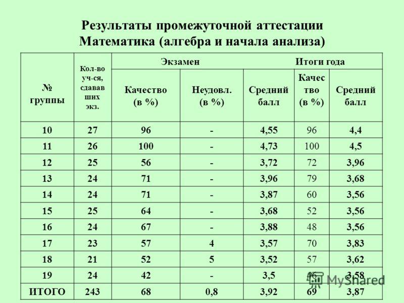 Результаты промежуточной аттестации Математика (алгебра и начала анализа) группы Кол-во уч-ся, сдавав ших экз. Экзамен Итоги года Качество (в %) Неудовл. (в %) Средний балл Качес тво (в %) Средний балл 102796-4,55964,4 1126100-4,73 1004,5 122556-3,72