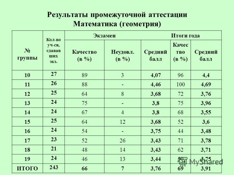 Результаты промежуточной аттестации Математика (геометрия) группы Кол-во уч-ся, сдавав ших экз. Экзамен Итоги года Качество (в %) Неудовл. (в %) Средний балл Качес тво (в %) Средний балл 10 27 8934,07964,4 11 26 88-4,461004,69 12 25 6483,68723,76 13