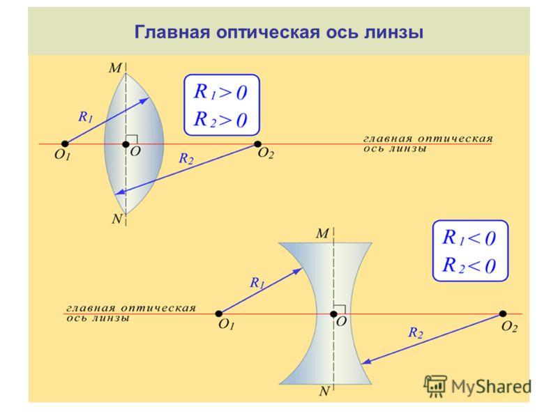 Главная оптическая ось линзы