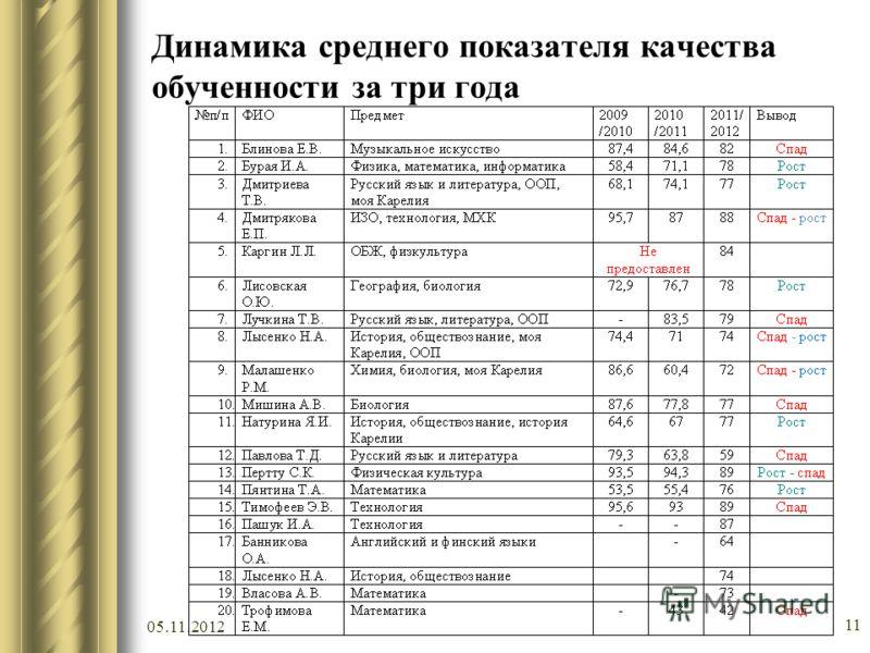 Динамика среднего показателя качества обученности за три года 05.11.2012 11