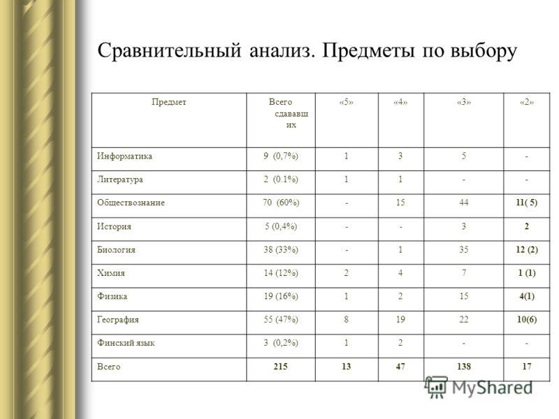 Сравнительный анализ. Предметы по выбору ПредметВсего сдававш их «5»«4»«3»«2» Информатика9 (0,7%)135- Литература2 (0.1%)11-- Обществознание70 (60%)-154411( 5) История5 (0,4%)--32 Биология38 (33%)-13512 (2) Химия14 (12%)2471 (1) Физика19 (16%)12154(1)