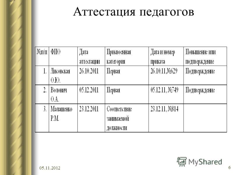 05.11.2012 6 Аттестация педагогов