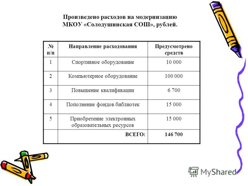 Произведено расходов на модернизацию МКОУ «Солодушинская СОШ», рублей. п/п Направление расходованияПредусмотрено средств 1Спортивное оборудование10 000 2Компьютерное оборудование100 000 3Повышение квалификации6 700 4Пополнение фондов библиотек15 000