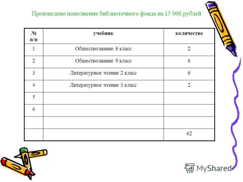 Произведено пополнение библиотечного фонда на 15 000 рублей п/п учебникколичество 1Обществознание 8 класс2 2Обществознание 9 класс8 3Литературное чтение 2 класс6 4Литературное чтение 3 класс2 5 6 62