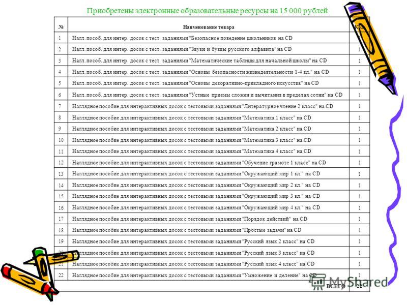 Приобретены электронные образовательные ресурсы на 15 000 рублей Наименование товара Кол. 1 Нагл. пособ. для интер. досок с тест. заданиями
