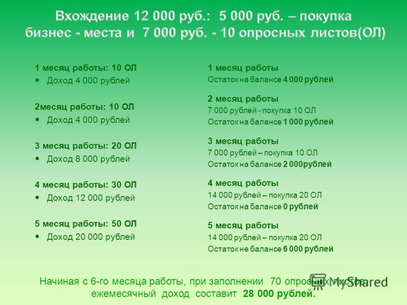 Расчет доходности бизнеса, в зависимости от суммы вхождения. Бизнес-возможность с компанией www.RPB-Company.ru