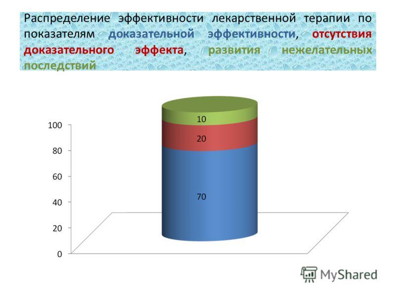 Распределение эффективности лекарственной терапии по показателям доказательной эффективности, отсутствия доказательного эффекта, развития нежелательных последствий