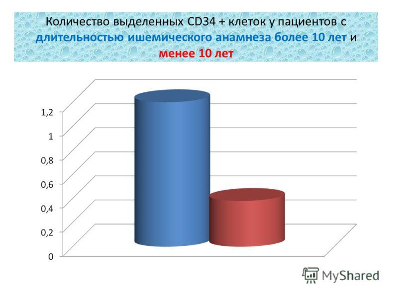 Количество выделенных CD34 + клеток у пациентов с длительностью ишемического анамнеза более 10 лет и менее 10 лет