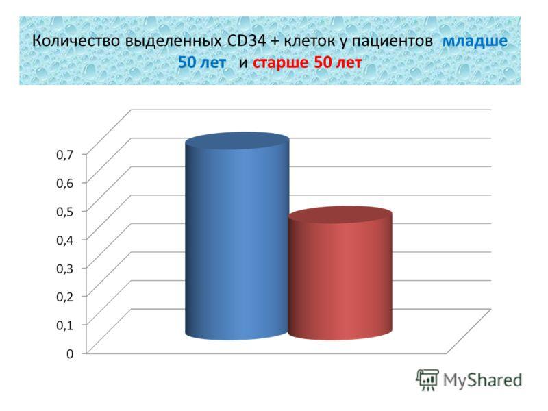 Количество выделенных CD34 + клеток у пациентов младше 50 лет и старше 50 лет