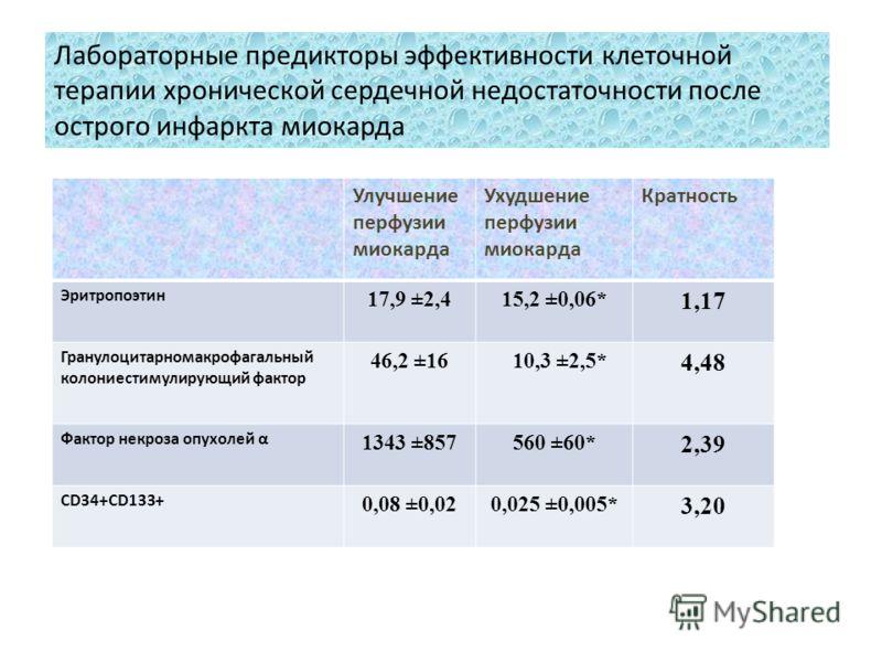 Улучшение перфузии миокарда Ухудшение перфузии миокарда Кратность Эритропоэтин 17,9 ±2,415,2 ±0,06* 1,17 Гранулоцитарномакрофагальный колониестимулирующий фактор 46,2 ±16 10,3 ±2,5* 4,48 Фактор некроза опухолей α 1343 ±857560 ±60* 2,39 CD34+CD133+ 0,