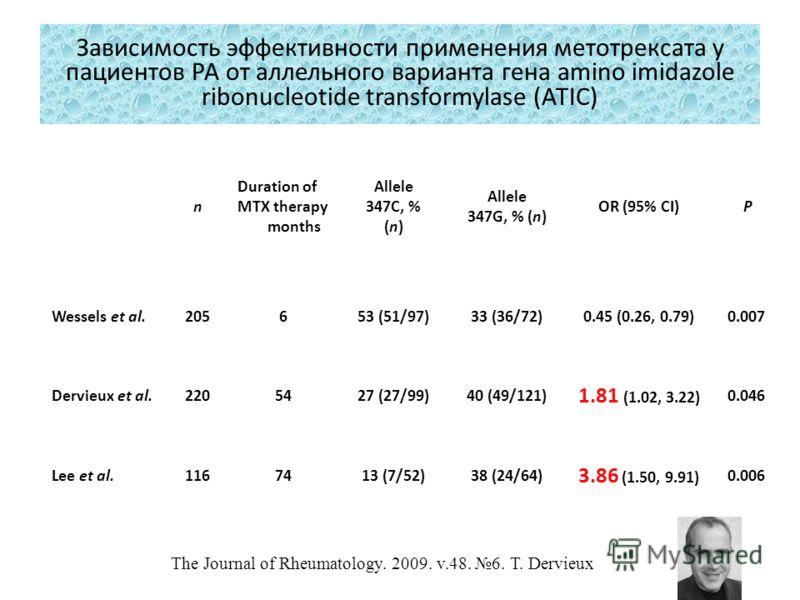 n Duration of MTX therapy months Allele 347C, % (n) Allele 347G, % (n) OR (95% CI) P Wessels et al.205653 (51/97)33 (36/72)0.45 (0.26, 0.79)0.007 Dervieux et al.2205427 (27/99)40 (49/121) 1.81 (1.02, 3.22) 0.046 Lee et al.1167413 (7/52)38 (24/64) 3.8