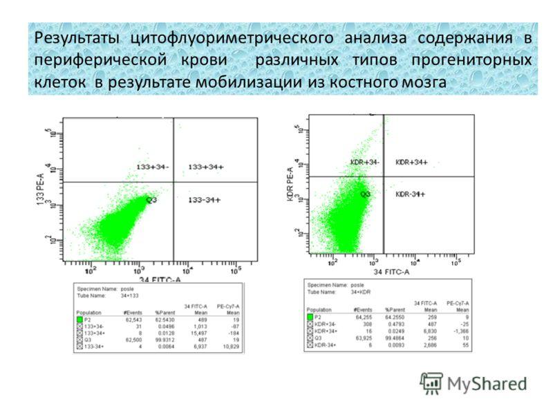 Результаты цитофлуориметрического анализа содержания в периферической крови различных типов прогениторных клеток в результате мобилизации из костного мозга