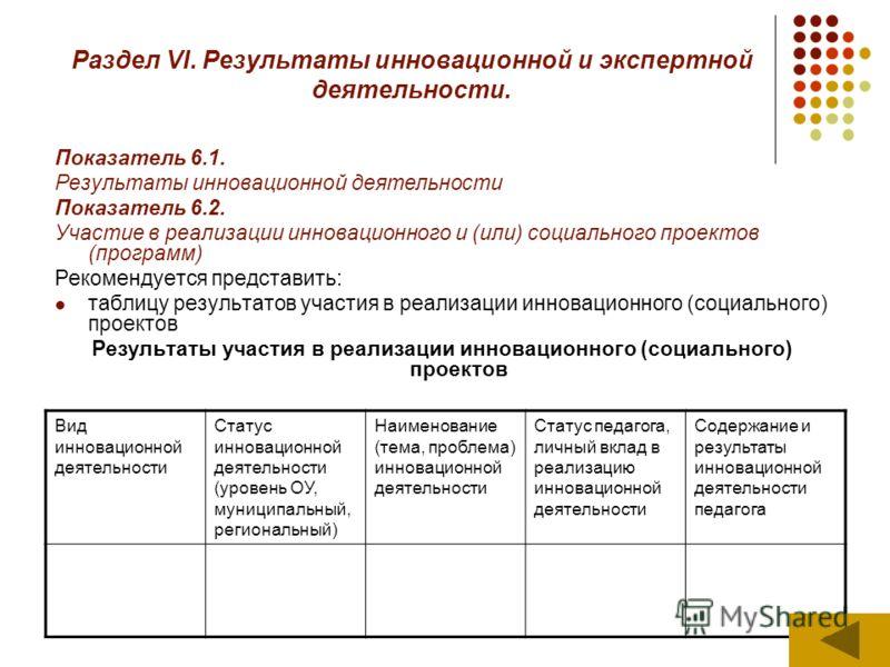 Раздел VI. Результаты инновационной и экспертной деятельности. Показатель 6.1. Результаты инновационной деятельности Показатель 6.2. Участие в реализации инновационного и (или) социального проектов (программ) Рекомендуется представить: таблицу резуль