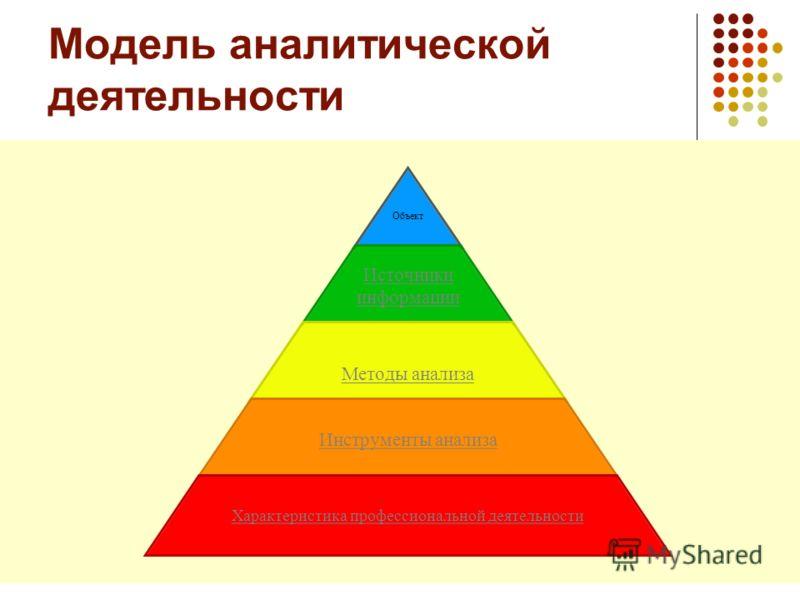 Модель аналитической деятельности Объект Источники информации Методы анализа Инструменты анализа Характеристика профессиональной деятельности