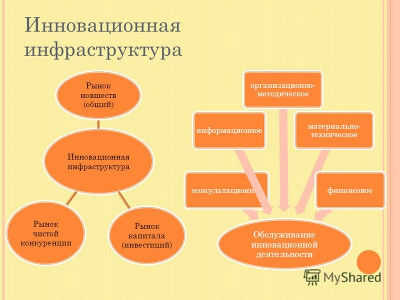 Инновационная инфраструктура Обслуживание инновационной деятельности консультационноеинформационное организационно- методическое материально- техническое финансовое Инновационная инфраструктура Рынок новшеств (общий) Рынок капитала (инвестиций) Рынок