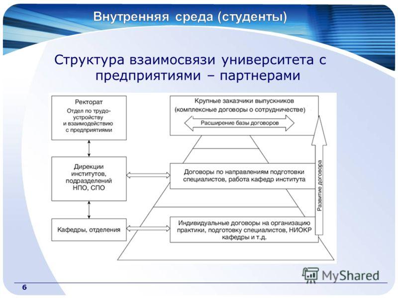 Структура взаимосвязи университета с предприятиями – партнерами 6
