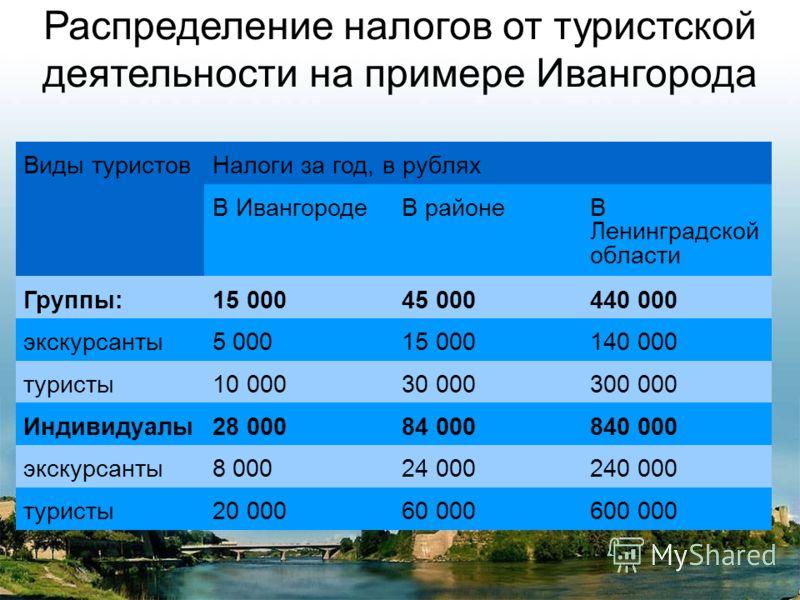 Распределение налогов от туристской деятельности на примере Ивангорода Виды туристовНалоги за год, в рублях В ИвангородеВ районеВ Ленинградской области Группы:15 00045 000440 000 экскурсанты5 00015 000140 000 туристы10 00030 000300 000 Индивидуалы28