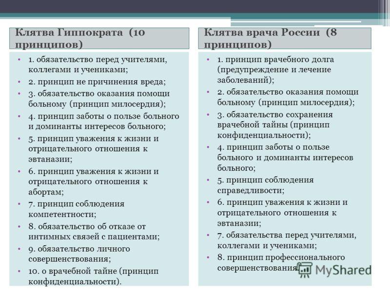 Клятва Гиппократа (10 принципов) Клятва врача России (8 принципов) 1. обязательство перед учителями, коллегами и учениками; 2. принцип не причинения вреда; 3. обязательство оказания помощи больному (принцип милосердия); 4. принцип заботы о пользе бол