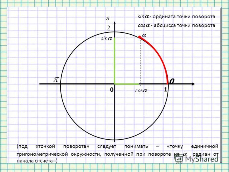 0 sin cos 1 sin - ордината точки поворота cos - абсцисса точки поворота 0 (под «точкой поворота» следует понимать – «точку единичной тригонометрической окружности, полученной при повороте на радиан от начала отсчета»)
