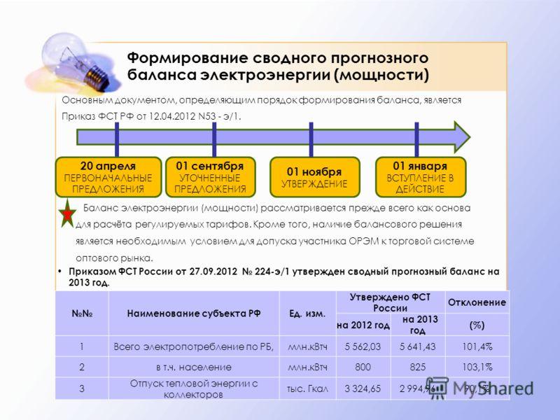 Формирование сводного прогнозного баланса электроэнергии (мощности) Наименование субъекта РФЕд. изм. Утверждено ФСТ России Отклонение на 2012 год на 2013 год (%) 1Всего электропотребление по РБ,млн.кВтч5 562,035 641,43101,4% 2в т.ч. населениемлн.кВтч