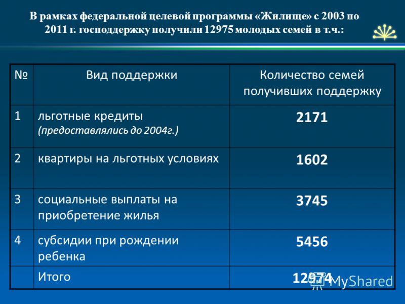 В рамках федеральной целевой программы «Жилище» с 2003 по 2011 г. господдержку получили 12975 молодых семей в т.ч.: Вид поддержкиКоличество семей получивших поддержку 1льготные кредиты (предоставлялись до 2004г.) 2171 2квартиры на льготных условиях 1