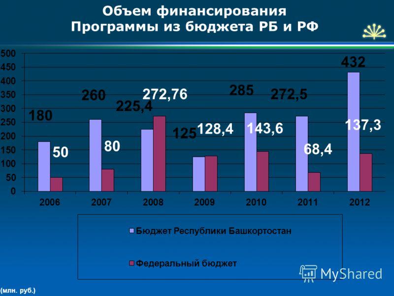 Объем финансирования Программы из бюджета РБ и РФ