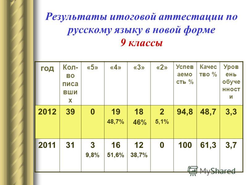 Результаты итоговой аттестации по русскому языку в новой форме 9 классы год Кол- во писа вши х «5»«4»«3»«2» Успев аемо сть % Качес тво % Уров ень обуче нност и 201239019 48,7% 18 46% 2 5,1% 94,848,73,3 2011313 9,8% 16 51,6% 12 38,7% 010061,33,7
