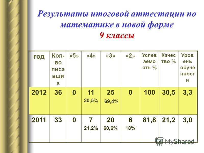 Результаты итоговой аттестации по математике в новой форме 9 классы год Кол- во писа вши х «5»«4»«3»«2» Успев аемо сть % Качес тво % Уров ень обуче нност и 201236011 30,5% 25 69,4% 010030,53,3 20113307 21,2% 20 60,6% 6 18% 81,821,23,0