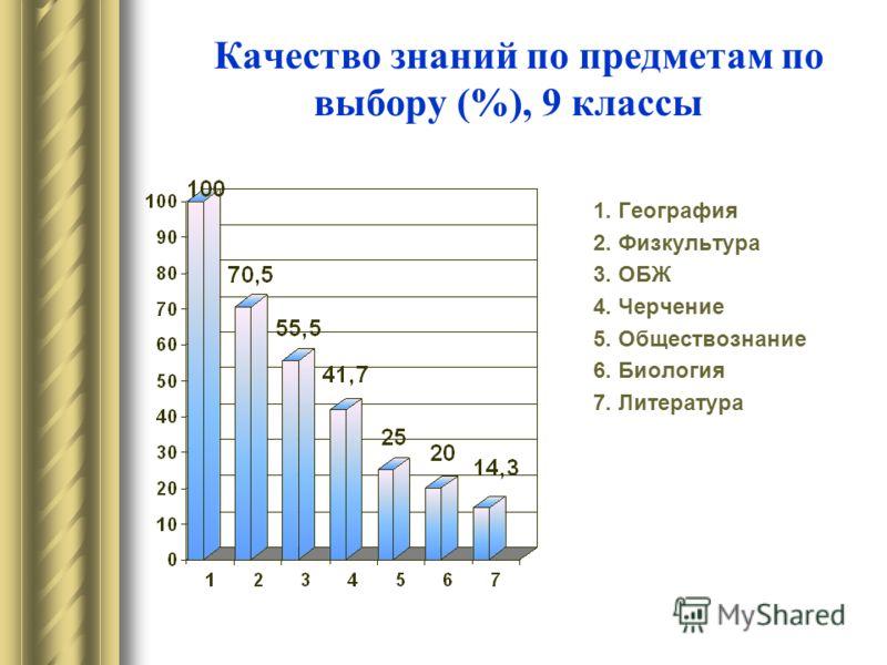 Качество знаний по предметам по выбору (%), 9 классы 1. География 2. Физкультура 3. ОБЖ 4. Черчение 5. Обществознание 6. Биология 7. Литература
