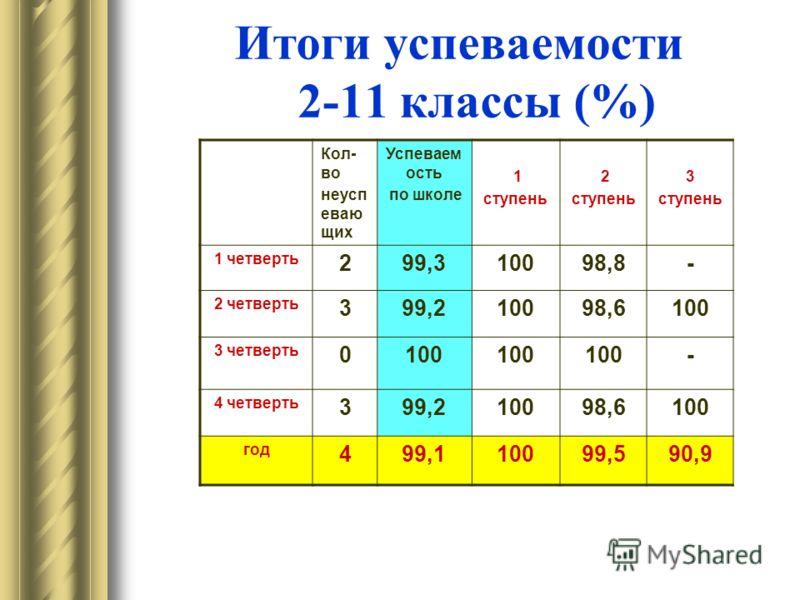 Итоги успеваемости 2-11 классы (%) Кол- во неусп еваю щих Успеваем ость по школе 1 ступень 2 ступень 3 ступень 1 четверть 299,310098,8- 2 четверть 399,210098,6100 3 четверть 0100 - 4 четверть 399,210098,6100 год 499,110099,590,9