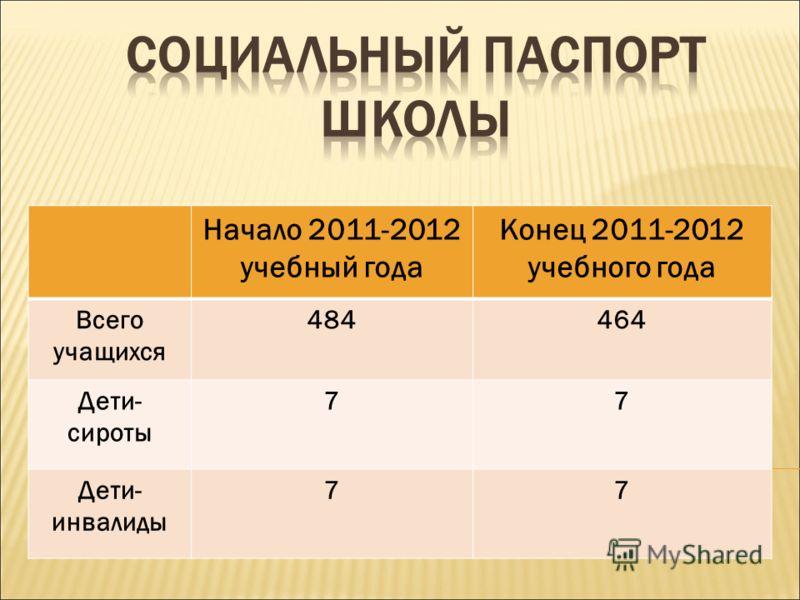 Начало 2011-2012 учебный года Конец 2011-2012 учебного года Всего учащихся 484464 Дети- сироты 77 Дети- инвалиды 77