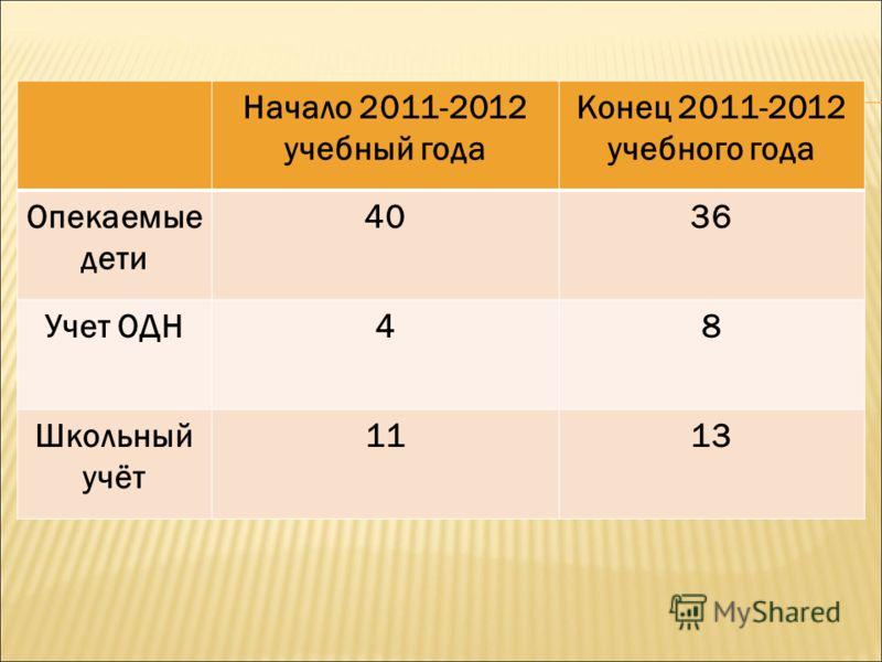 Начало 2011-2012 учебный года Конец 2011-2012 учебного года Опекаемые дети 4036 Учет ОДН48 Школьный учёт 1113