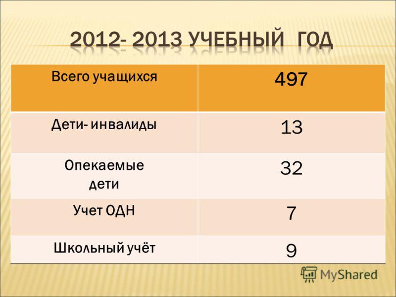 Всего учащихся 497 Дети- инвалиды 13 Опекаемые дети 32 Учет ОДН 7 Школьный учёт 9