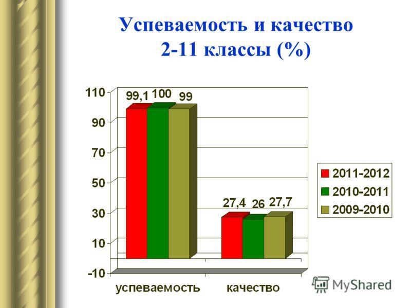 Успеваемость и качество 2-11 классы (%)