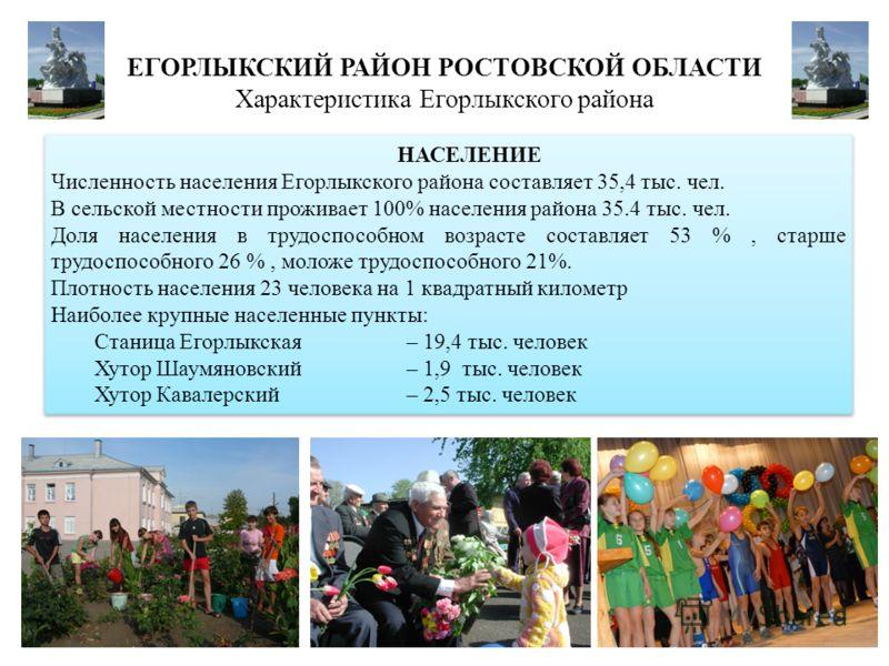 ЕГОРЛЫКСКИЙ РАЙОН РОСТОВСКОЙ ОБЛАСТИ Характеристика Егорлыкского района НАСЕЛЕНИЕ Численность населения Егорлыкского района составляет 35,4 тыс. чел. В сельской местности проживает 100% населения района 35.4 тыс. чел. Доля населения в трудоспособном