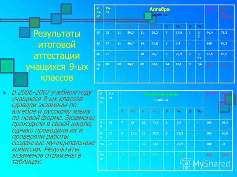 Результаты итоговой аттестации учащихся 9-ых классов В 2006-2007 учебном году учащиеся 9-ых классов сдавали экзамены по алгебре и русскому языку по новой форме. Экзамены проходили в своей школе, однако проводили их и проверяли работы созданные муници