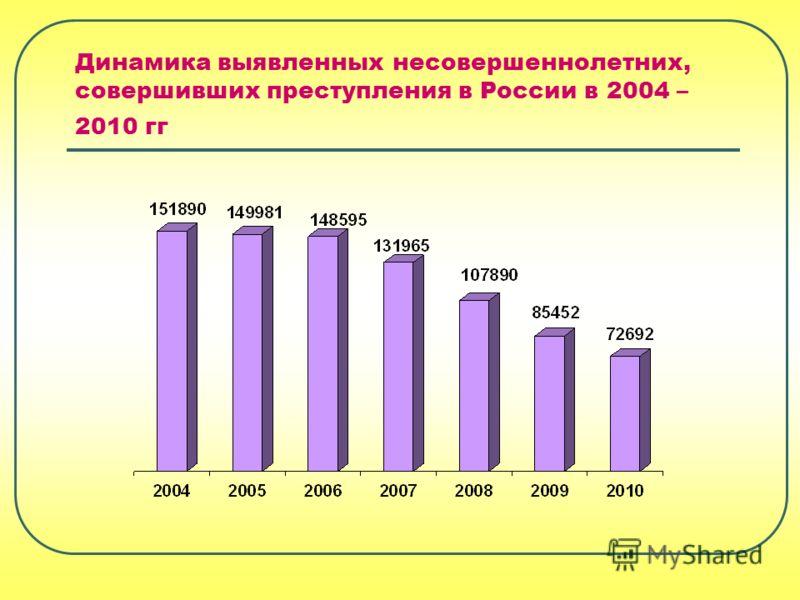 Динамика выявленных несовершеннолетних, совершивших преступления в России в 2004 – 2010 гг