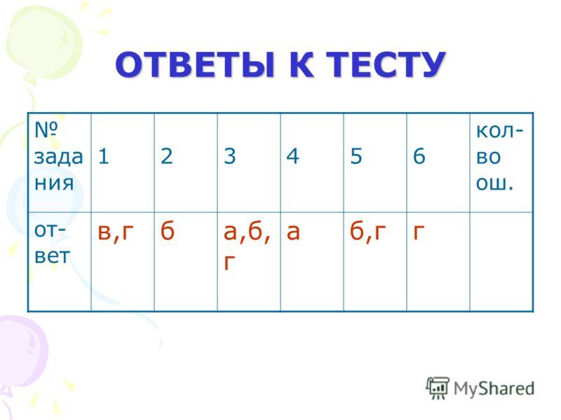 ОТВЕТЫ К ТЕСТУ зада ния 1 2 3 4 5 6 кол- во ош. от- вет в,гба,б, г аб,гг
