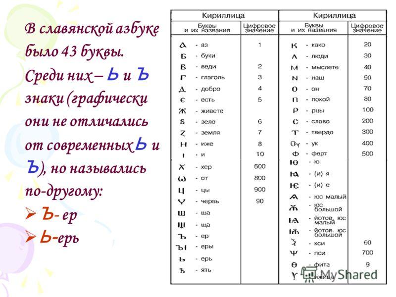 В славянской азбуке было 43 буквы. Среди них – Ь и Ъ знаки (графически они не отличалис ь от современных Ь и Ъ ), но назывались по-другому: Ъ - ер Ь- ерь