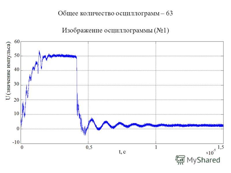 Общее количество осциллограмм – 63 Изображение осциллограммы (1)