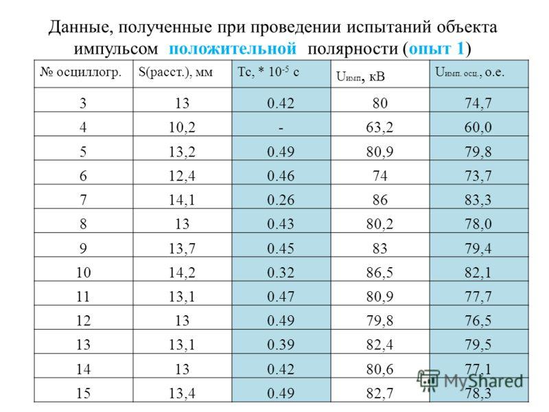 Данные, полученные при проведении испытаний объекта импульсом положительной полярности (опыт 1) осциллогр.S(расст.), ммТс, * 10 -5 с U имп, кВ U имп. осц., о.е. 3130.428074,7 410,2-63,260,0 513,20.4980,979,8 612,40.467473,7 714,10.268683,3 8130.4380,