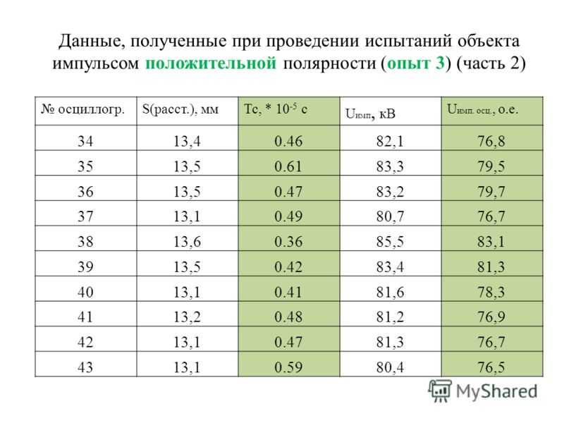 Данные, полученные при проведении испытаний объекта импульсом положительной полярности (опыт 3) (часть 2) осциллогр.S(расст.), ммТс, * 10 -5 с U имп, кВ U имп. осц., о.е. 3413,40.4682,176,8 3513,50.6183,379,5 3613,50.4783,279,7 3713,10.4980,776,7 381