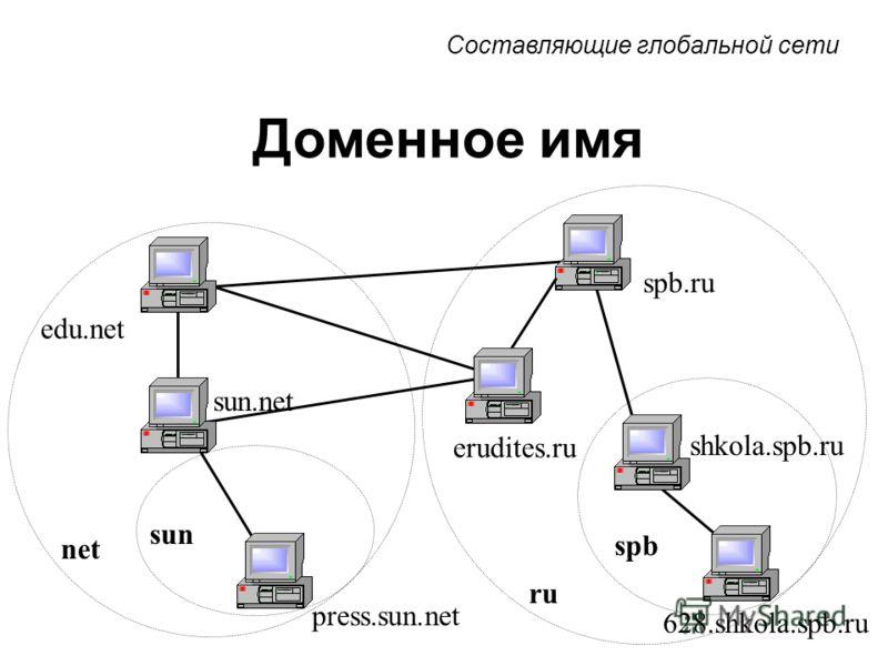 Доменное имя sun ru spb 628.shkola.spb.ru shkola.spb.ru spb.ru edu.net net sun.net press.sun.net erudites.ru Составляющие глобальной сети