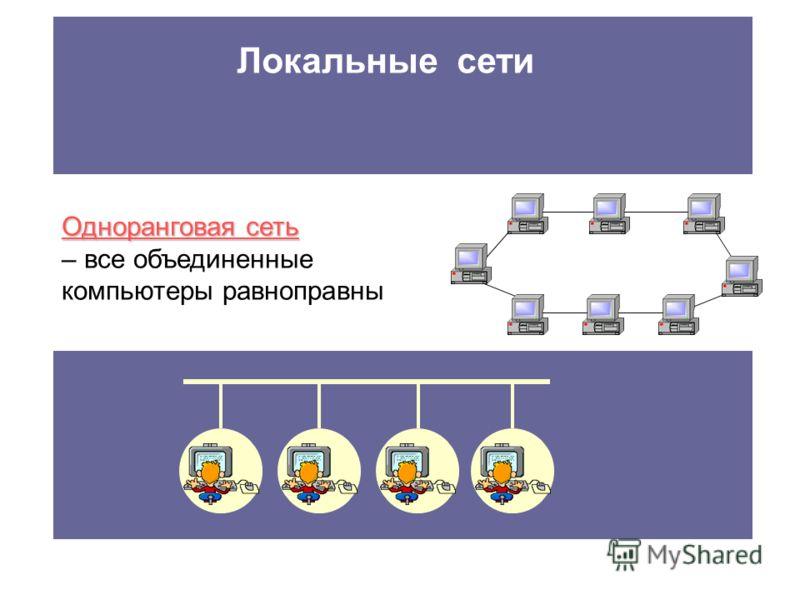 Одноранговая сеть – все объединенные компьютеры равноправны Локальные сети Небольшие компьютерные сети, работающие в пределах одного помещения, одного предприятия