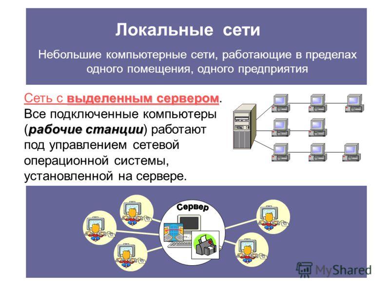 Локальные сети Небольшие компьютерные сети, работающие в пределах одного помещения, одного предприятия выделенным сервером Сеть с выделенным сервером. рабочие станции Все подключенные компьютеры (рабочие станции) работают под управлением сетевой опер