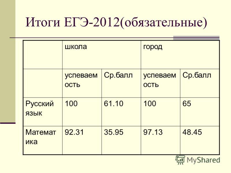 Итоги ЕГЭ-2012(обязательные) школагород успеваем ость Ср.баллуспеваем ость Ср.балл Русский язык 10061.1010065 Математ ика 92.3135.9597.1348.45