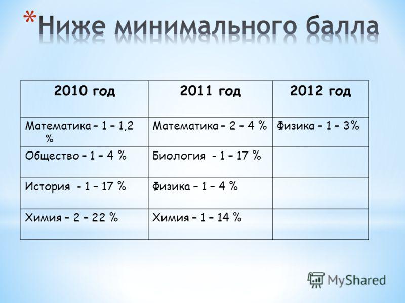 2010 год2011 год2012 год Математика – 1 – 1,2 % Математика – 2 – 4 %Физика – 1 – 3% Общество – 1 – 4 %Биология - 1 – 17 % История - 1 – 17 %Физика – 1 – 4 % Химия – 2 – 22 %Химия – 1 – 14 %