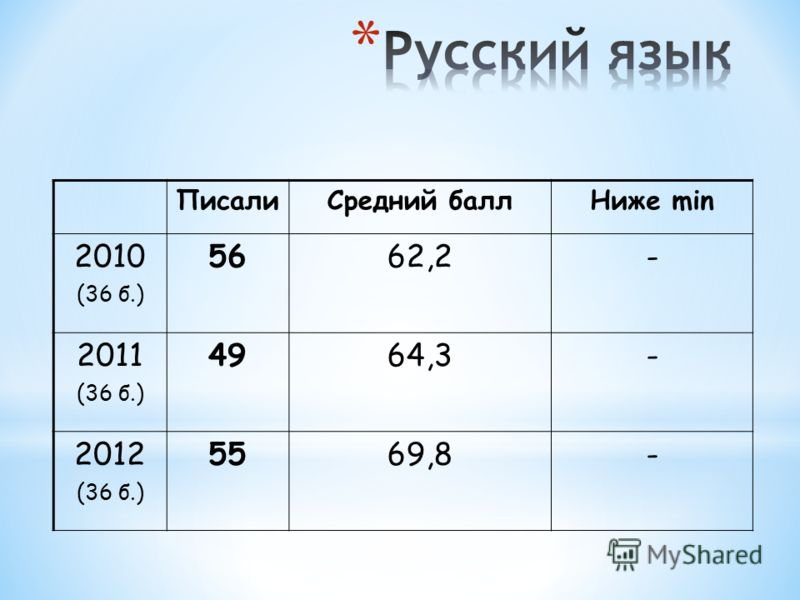 ПисалиСредний баллНиже min 2010 (36 б.) 5662,2- 2011 (36 б.) 4964,3- 2012 (36 б.) 5569,8-