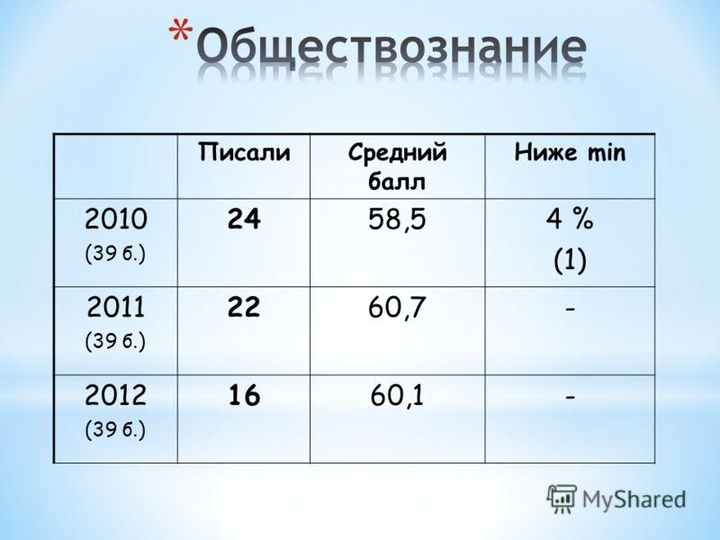 ПисалиСредний балл Ниже min 2010 (39 б.) 2458,54 % (1) 2011 (39 б.) 2260,7- 2012 (39 б.) 1660,1-