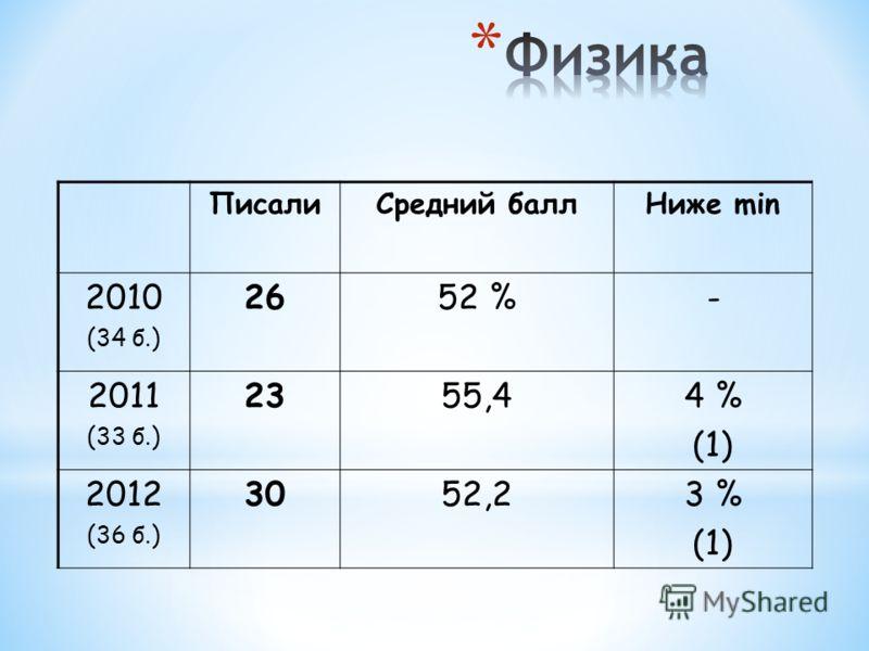 ПисалиСредний баллНиже min 2010 (34 б.) 2652 %- 2011 (33 б.) 2355,44 % (1) 2012 (36 б.) 3052,23 % (1)